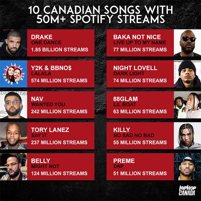 10 Canadian hip-hop songs with over 50 million Spotify streams