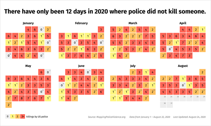 Chart from Mapping Police Violence